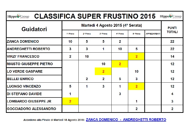 Classifica Superfrustino 2015